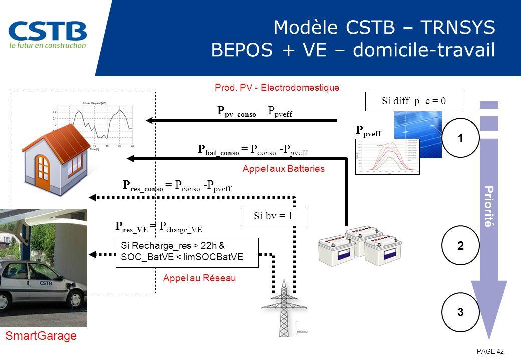 Modèle CSTB – TRNSYS BEPOS + VE – domicile-travail