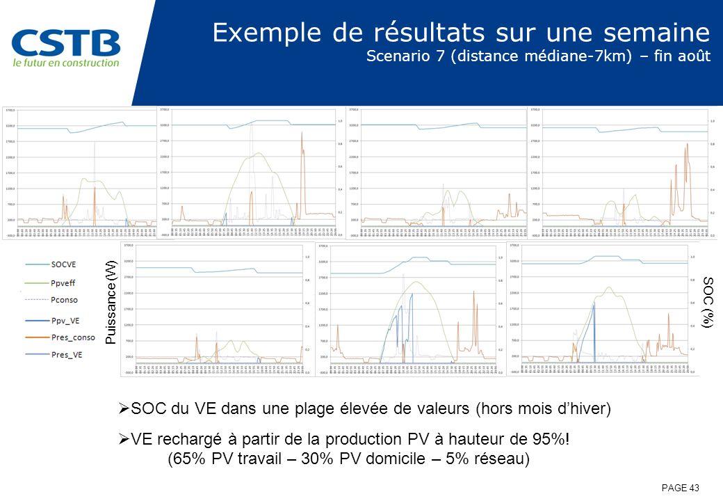 Exemple de résultats sur une semaine Scenario 7 (distance médiane-7km) – fin août