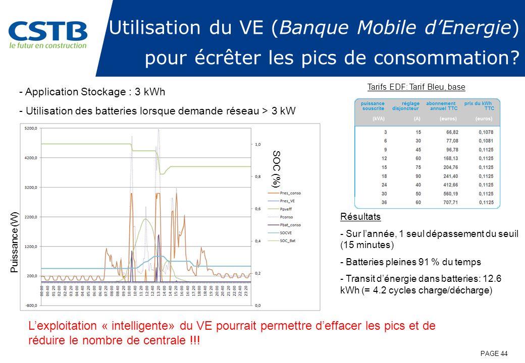 Utilisation du VE (Banque Mobile d'Energie) pour écrêter les pics de consommation