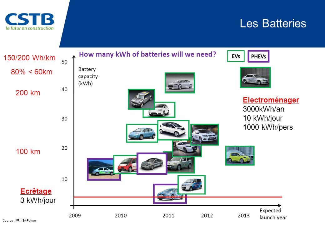 Les Batteries 150/200 Wh/km 80% < 60km 200 km Electroménager
