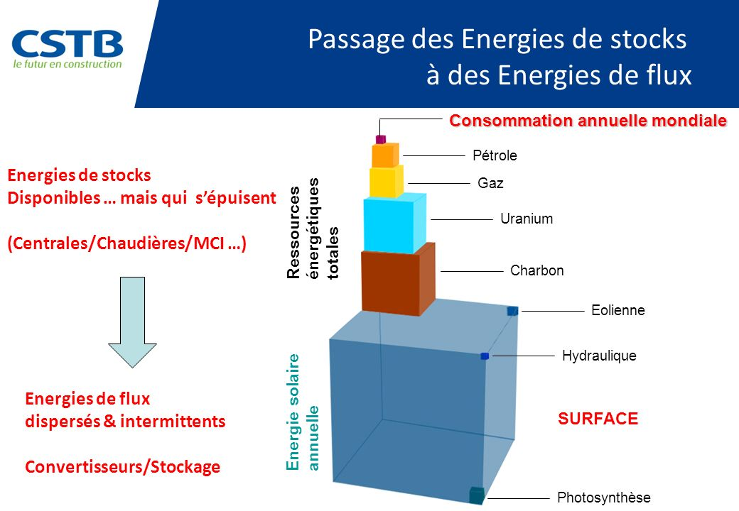 Passage des Energies de stocks à des Energies de flux