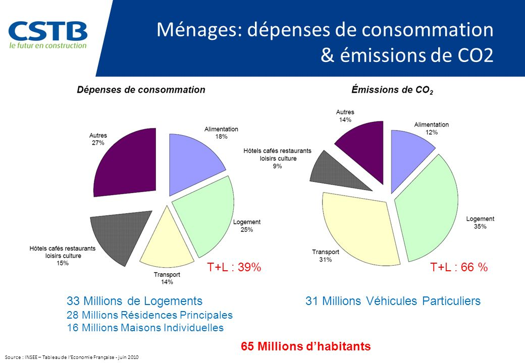 Ménages: dépenses de consommation & émissions de CO2