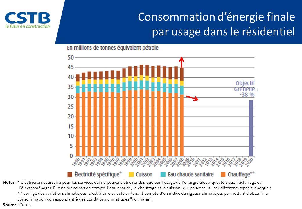 Consommation d'énergie finale par usage dans le résidentiel