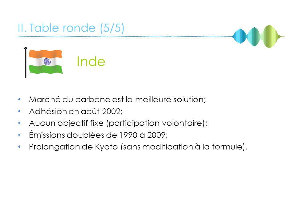 II. Table ronde (5/5) Inde. Marché du carbone est la meilleure solution; Adhésion en août 2002; Aucun objectif fixe (participation volontaire);