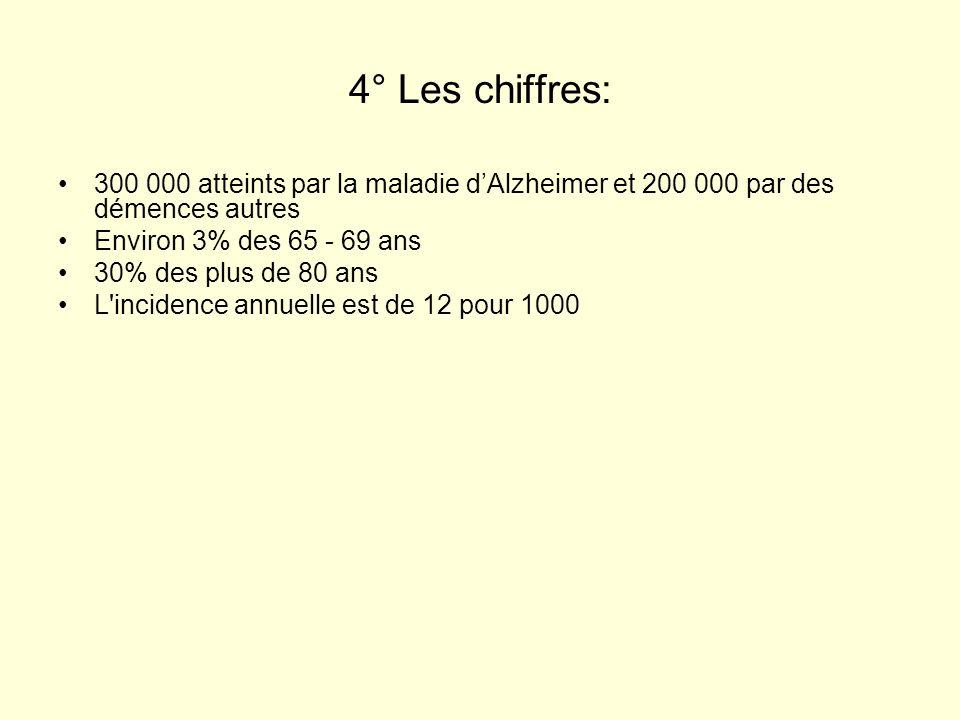 4° Les chiffres: 300 000 atteints par la maladie d'Alzheimer et 200 000 par des démences autres. Environ 3% des 65 - 69 ans.