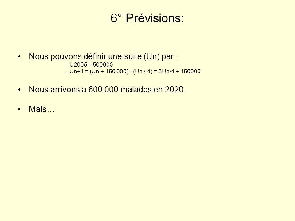 6° Prévisions: Nous pouvons définir une suite (Un) par :