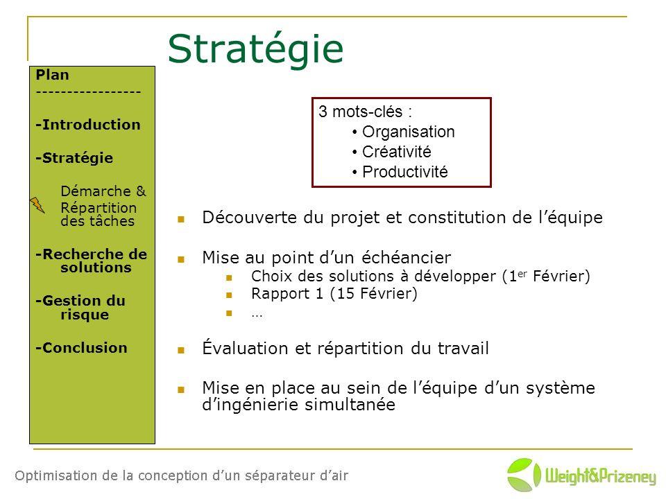 Stratégie 3 mots-clés : Organisation Créativité Productivité