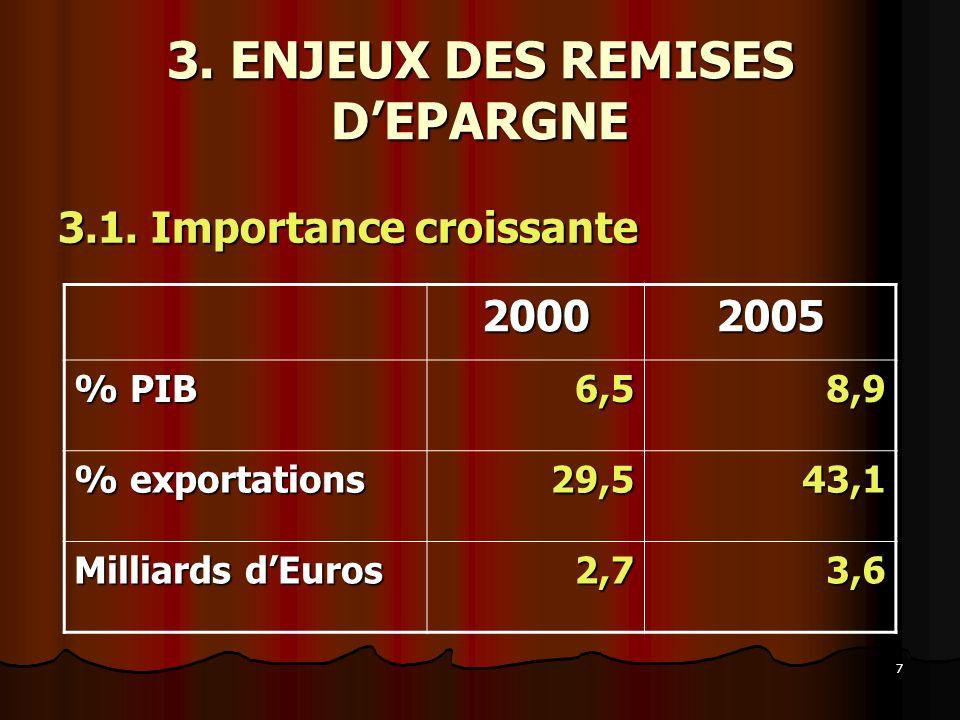 3. ENJEUX DES REMISES D'EPARGNE