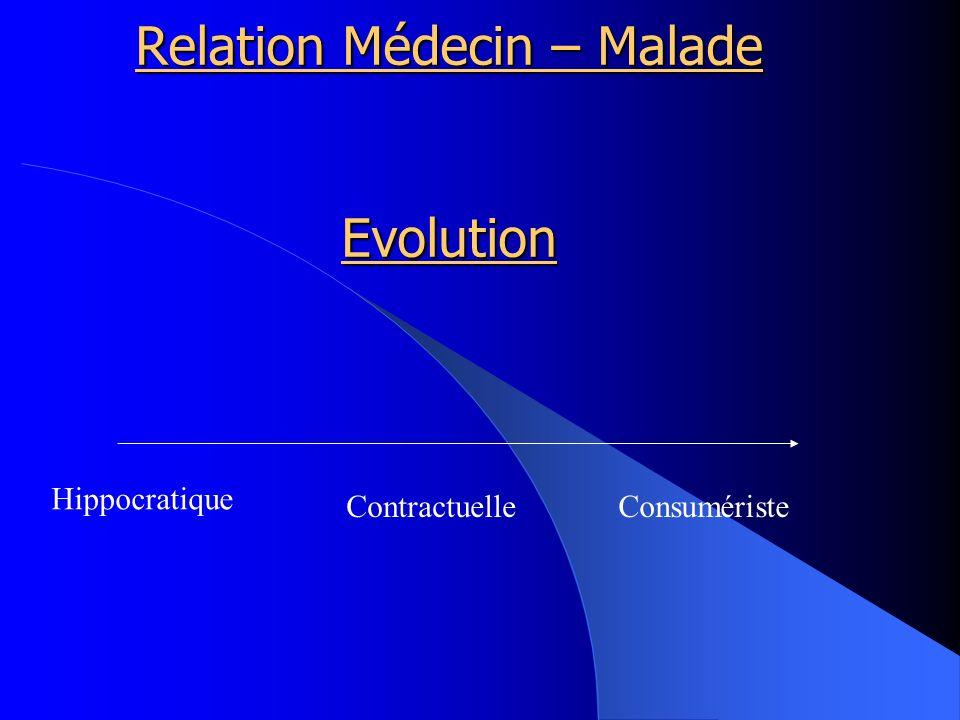 Relation Médecin – Malade Evolution