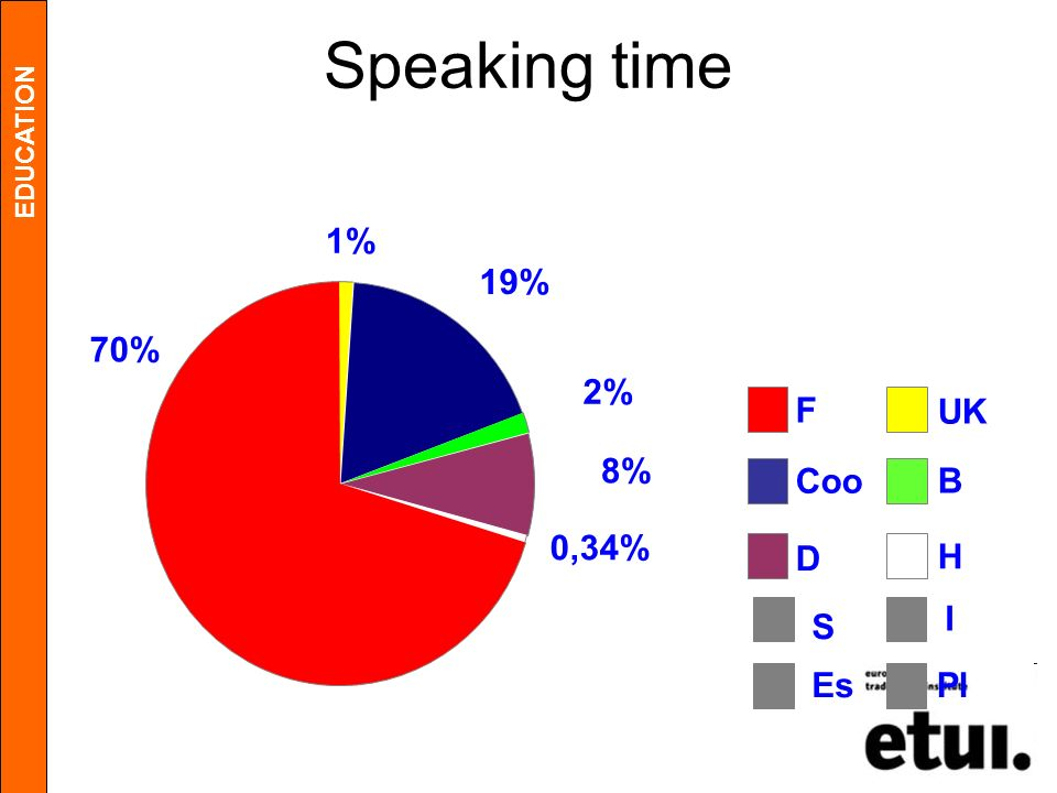 Speaking time 1% 19% 70% 2% F UK 8% Coo B 0,34% D H I S Es Pl