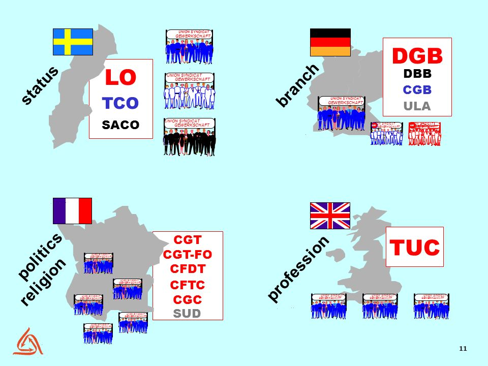DGB LO TUC status branch TCO politics religion profession DBB CGB ULA
