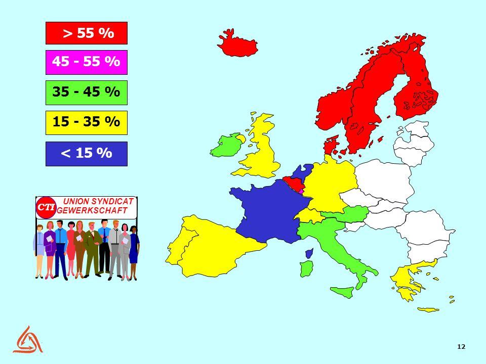 > 55 % 45 - 55 % 35 - 45 % 15 - 35 % < 15 % CTI UNION SYNDICAT