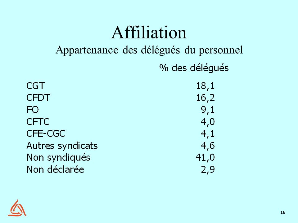 Affiliation Appartenance des délégués du personnel