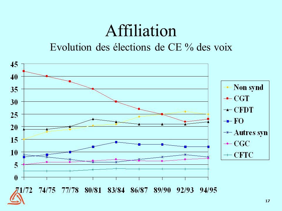 Affiliation Evolution des élections de CE % des voix