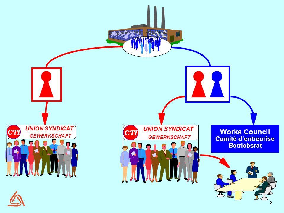 Works Council CTI CTI Comité d'entreprise Betriebsrat UNION SYNDICAT