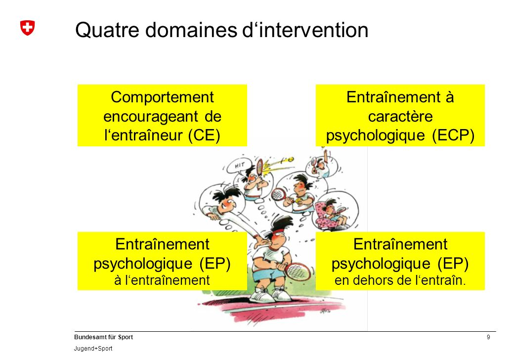 Quatre domaines d'intervention