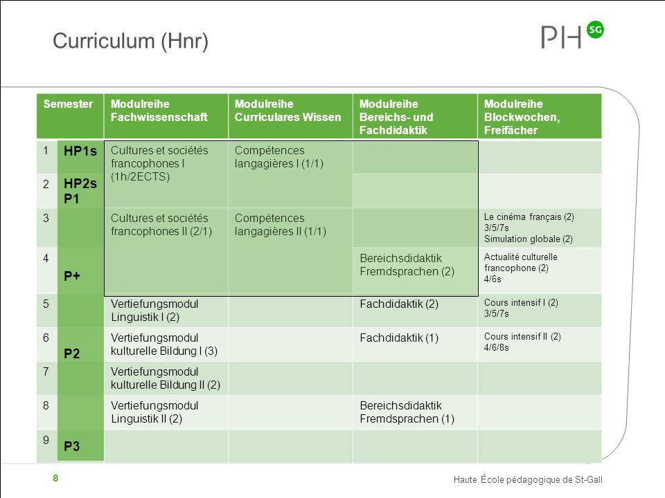 Curriculum (Hnr) HP1s HP2s P1 P+ P2 P3 Semester Modulreihe