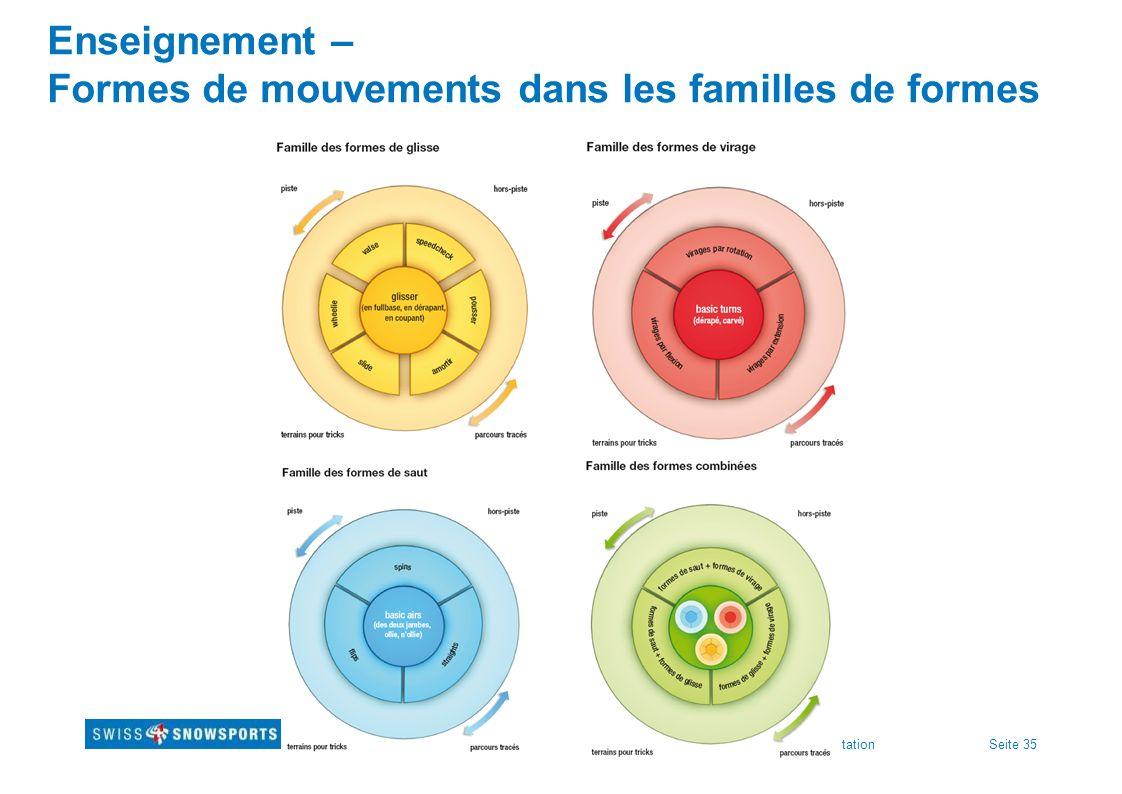 Enseignement – Formes de mouvements dans les familles de formes