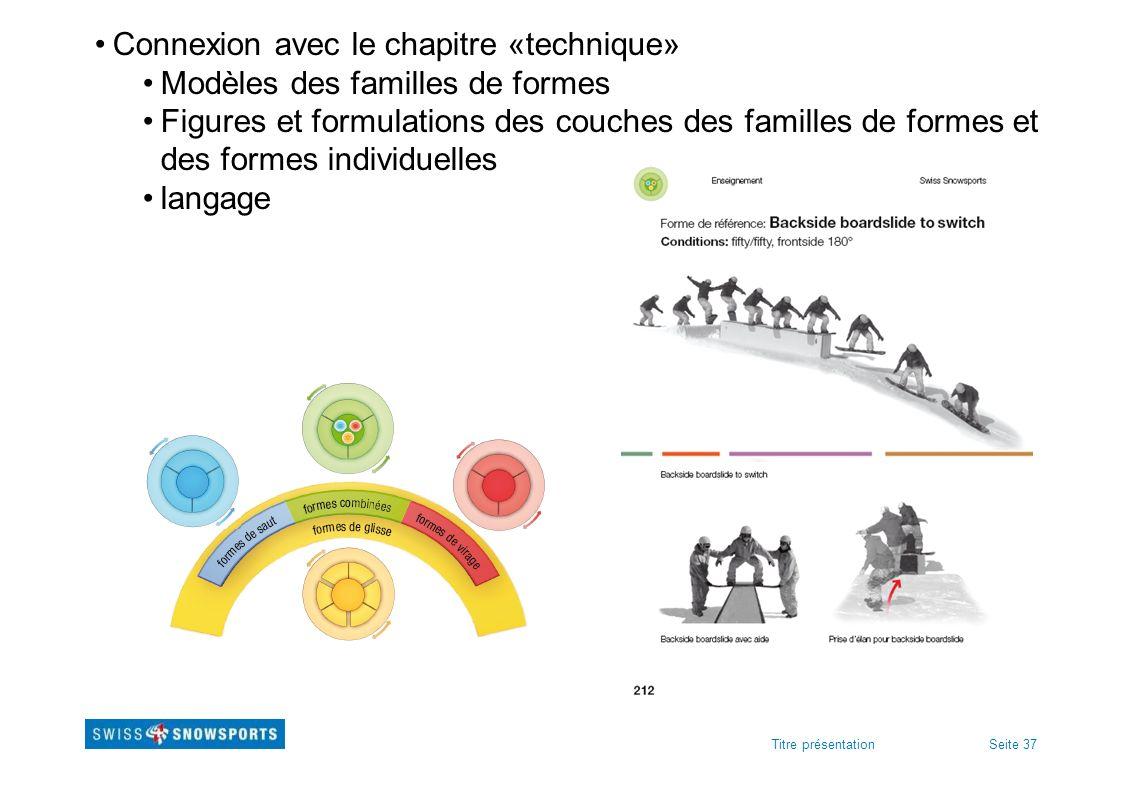 Connexion avec le chapitre «technique» Modèles des familles de formes