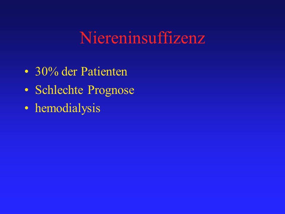 Niereninsuffizenz 30% der Patienten Schlechte Prognose hemodialysis