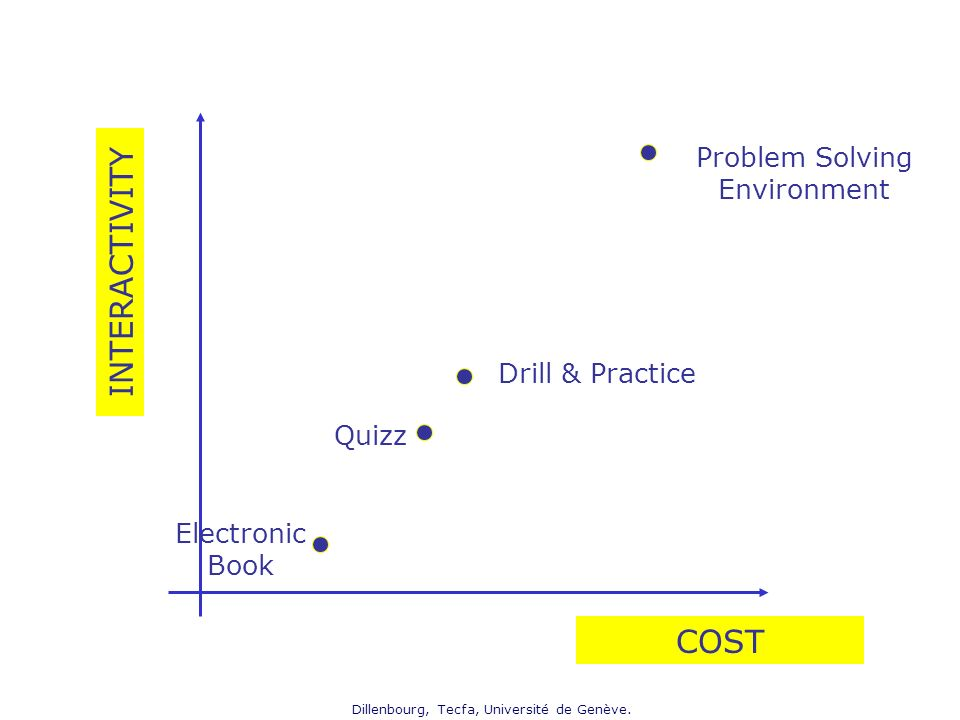 INTERACTIVITY COST Problem Solving Environment Drill & Practice Quizz