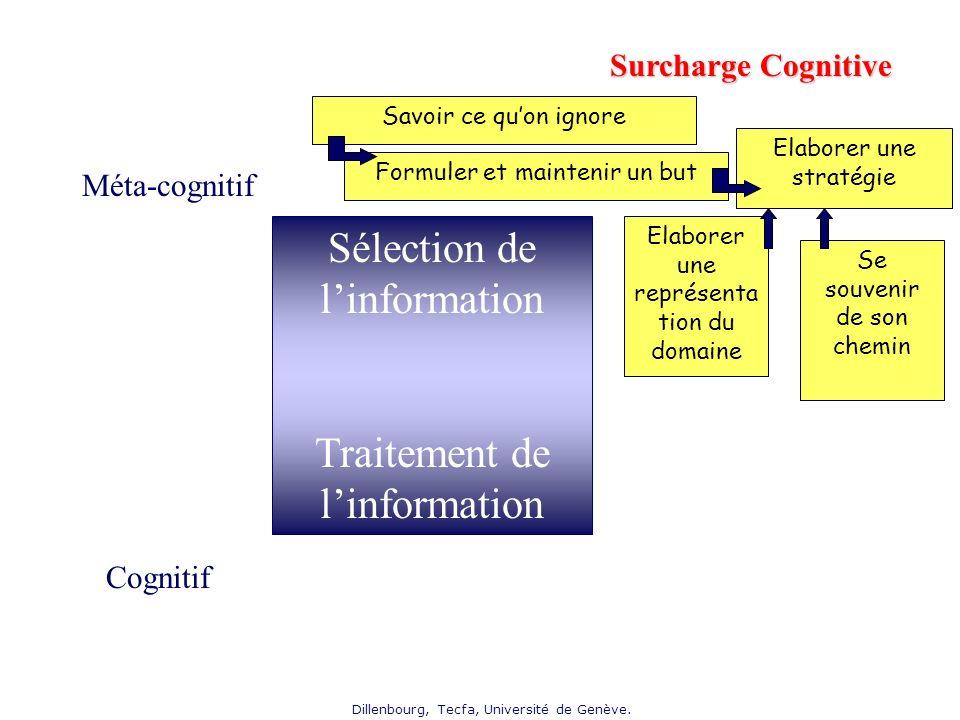 Sélection de l'information