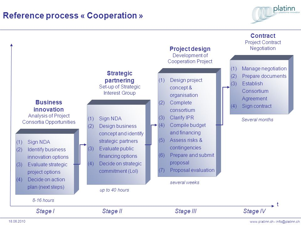 Reference process « Cooperation »