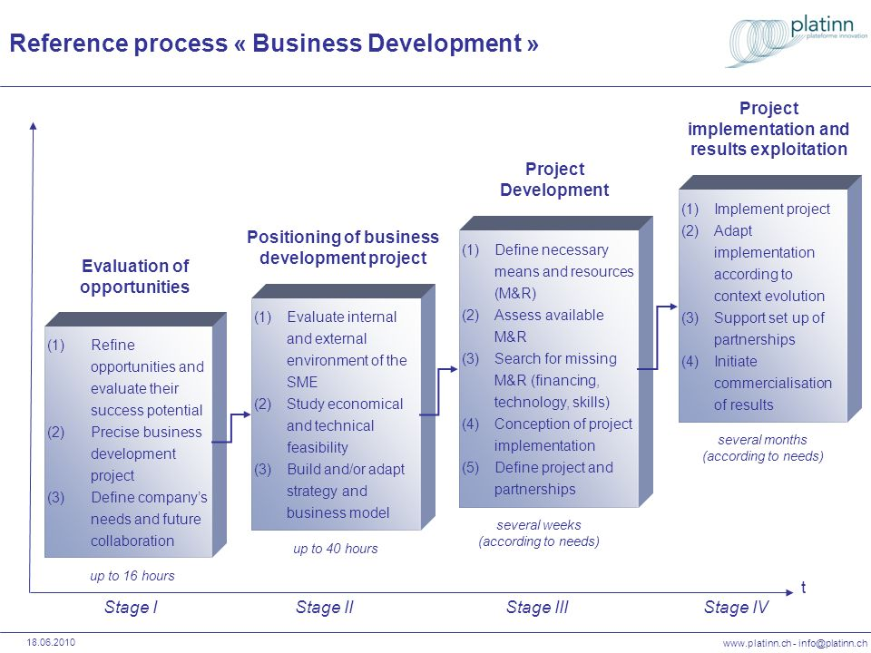 Reference process « Business Development »