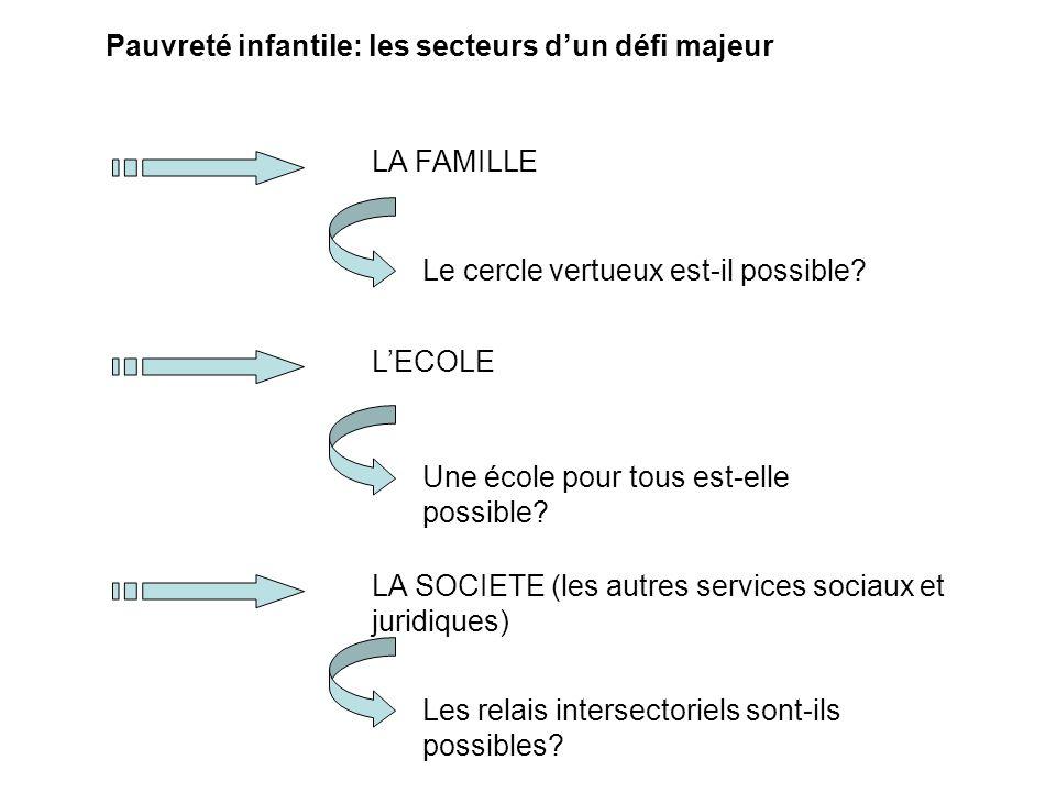 Pauvreté infantile: les secteurs d'un défi majeur