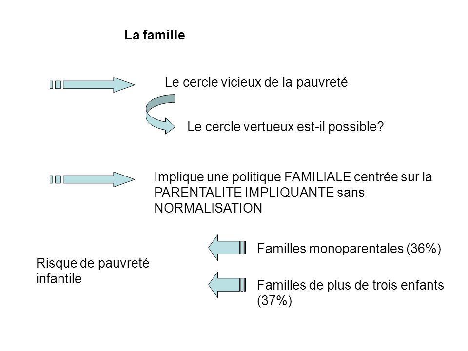 La famille Le cercle vicieux de la pauvreté. Le cercle vertueux est-il possible