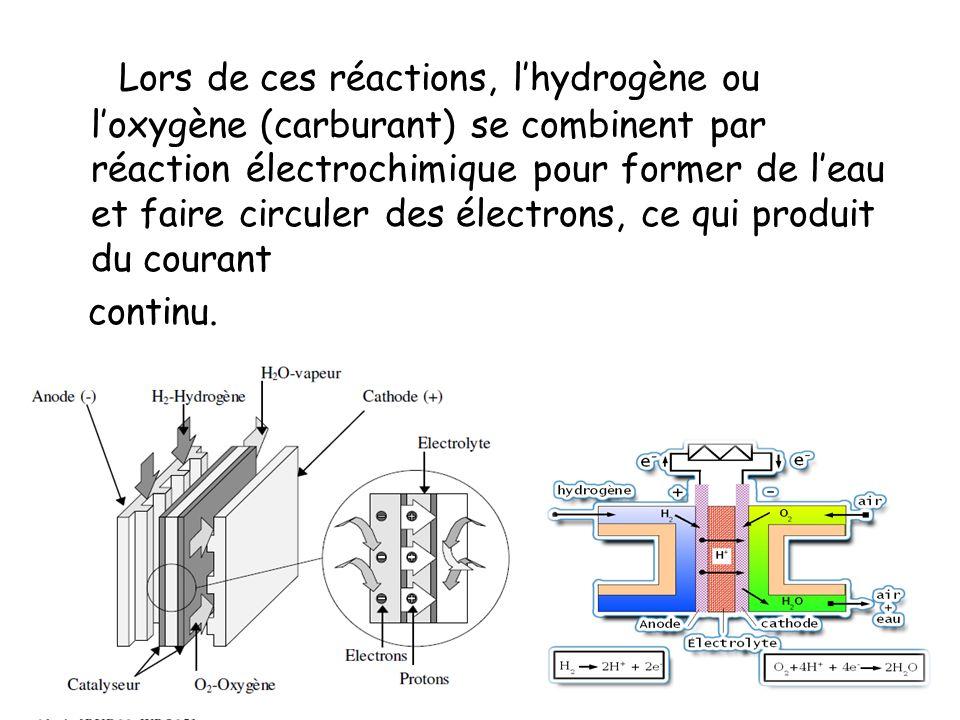 Lors de ces réactions, l'hydrogène ou l'oxygène (carburant) se combinent par réaction électrochimique pour former de l'eau et faire circuler des électrons, ce qui produit du courant