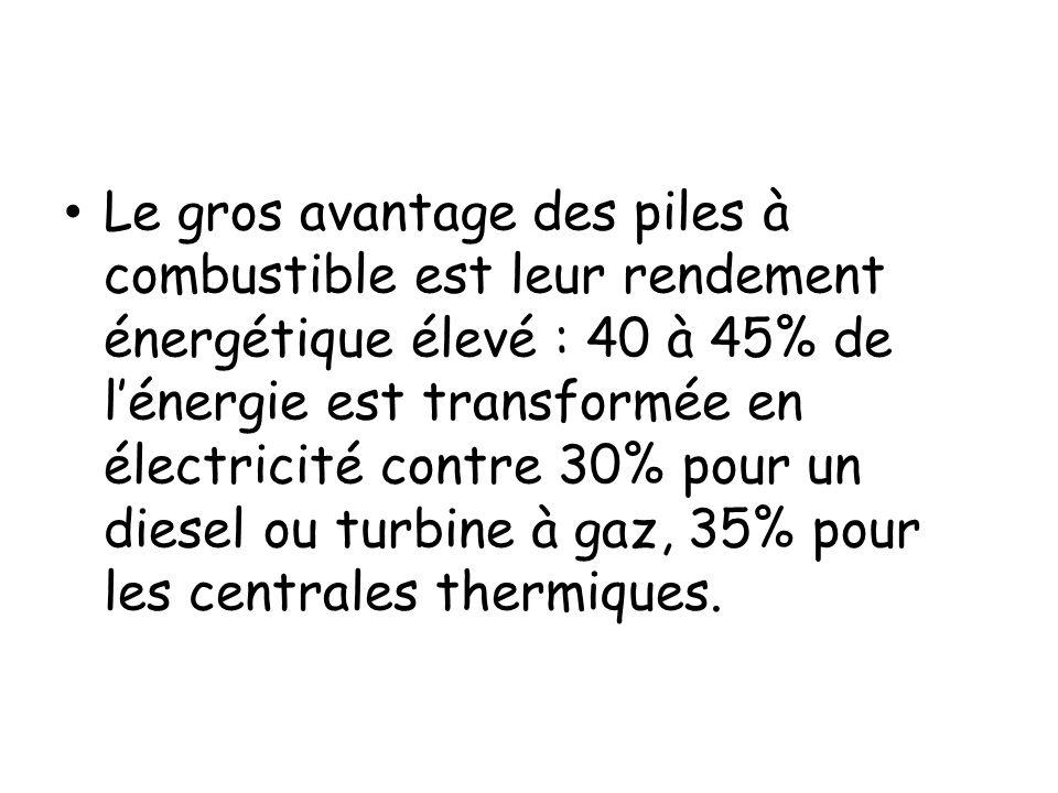 Le gros avantage des piles à combustible est leur rendement énergétique élevé : 40 à 45% de l'énergie est transformée en électricité contre 30% pour un diesel ou turbine à gaz, 35% pour les centrales thermiques.