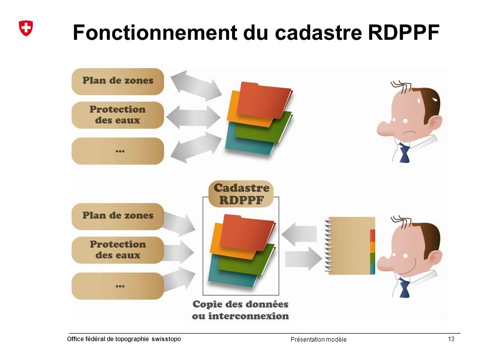 Fonctionnement du cadastre RDPPF
