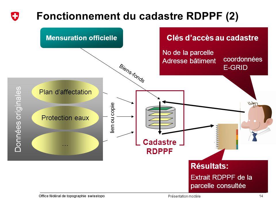 Fonctionnement du cadastre RDPPF (2)