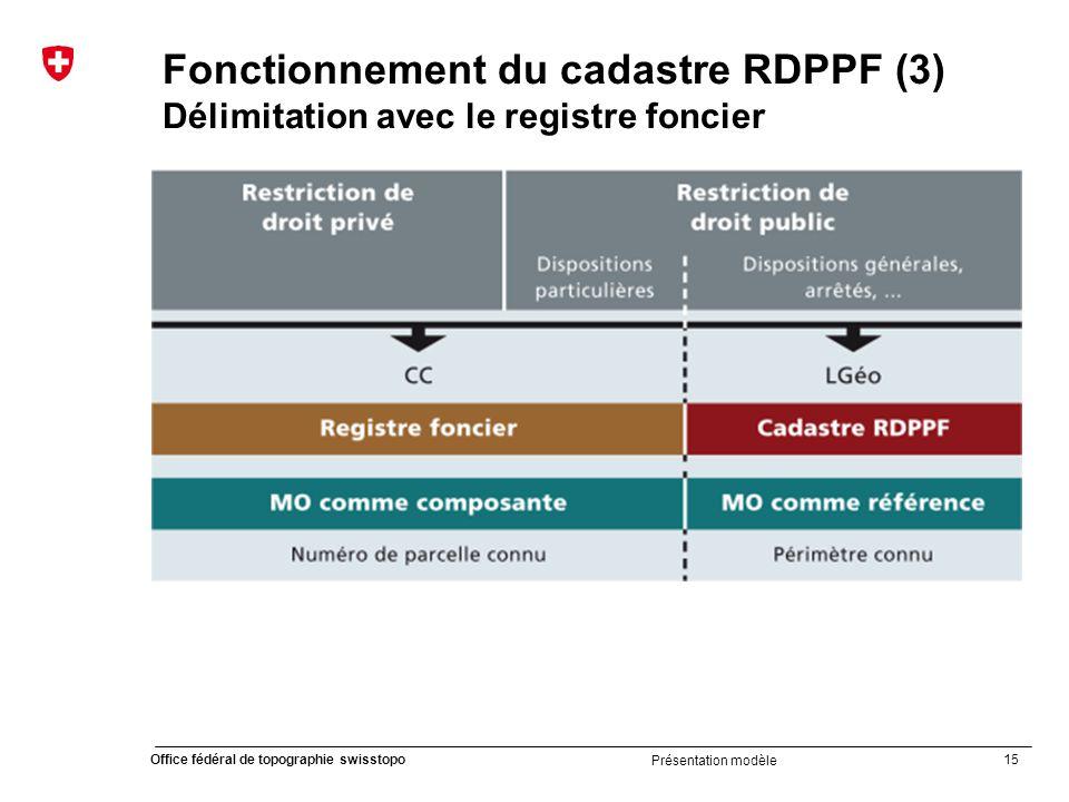 Fonctionnement du cadastre RDPPF (3) Délimitation avec le registre foncier