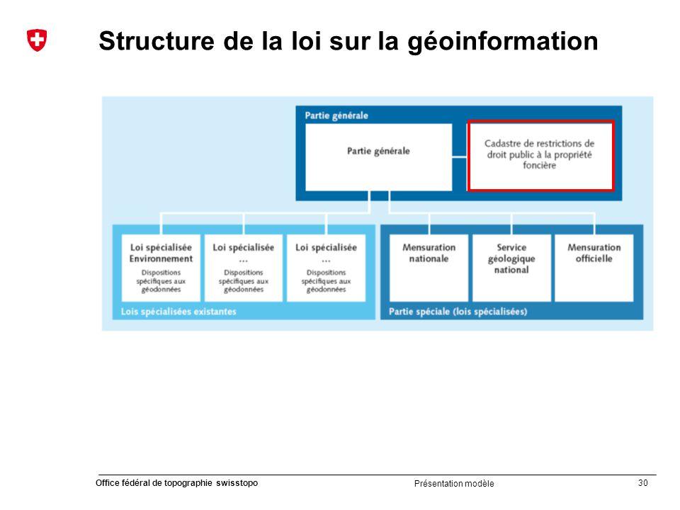 Structure de la loi sur la géoinformation