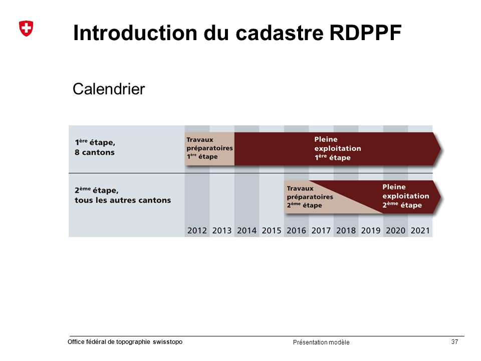Introduction du cadastre RDPPF