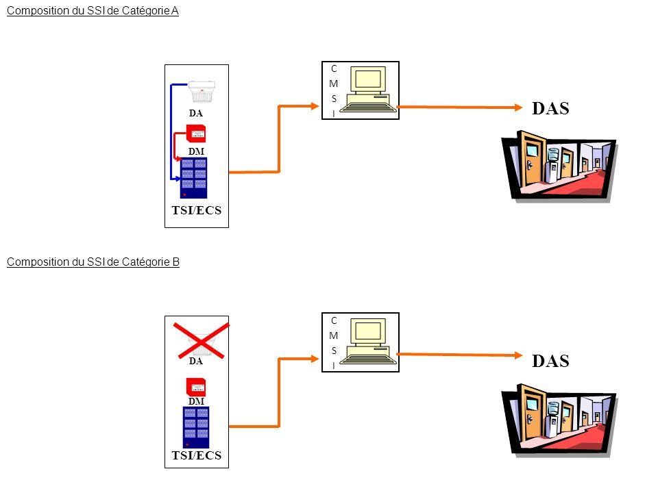DAS DAS TSI/ECS TSI/ECS Composition du SSI de Catégorie A CMSI