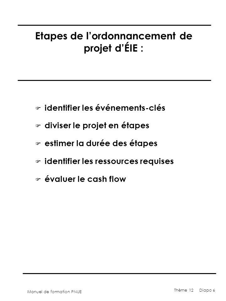 Etapes de l'ordonnancement de projet d'ÉIE :