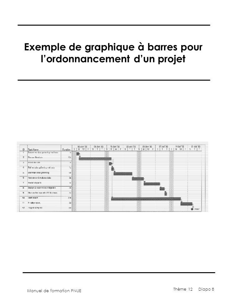 Exemple de graphique à barres pour l'ordonnancement d'un projet
