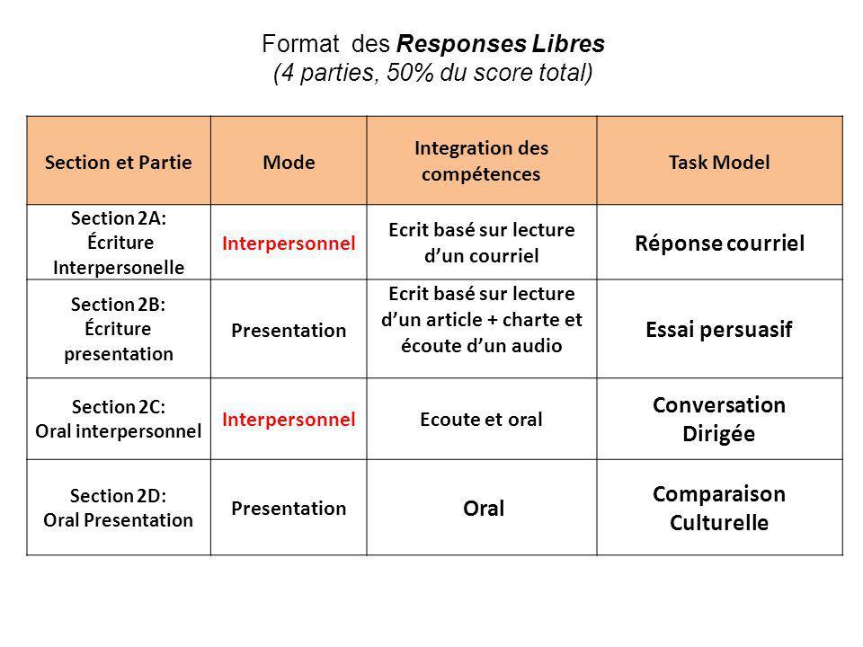 Format des Responses Libres (4 parties, 50% du score total)