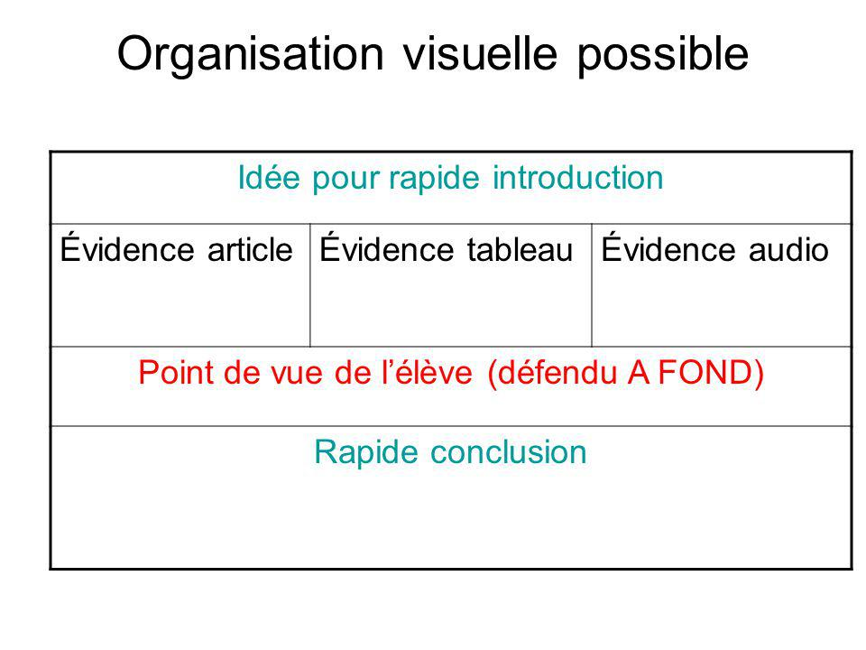 Organisation visuelle possible