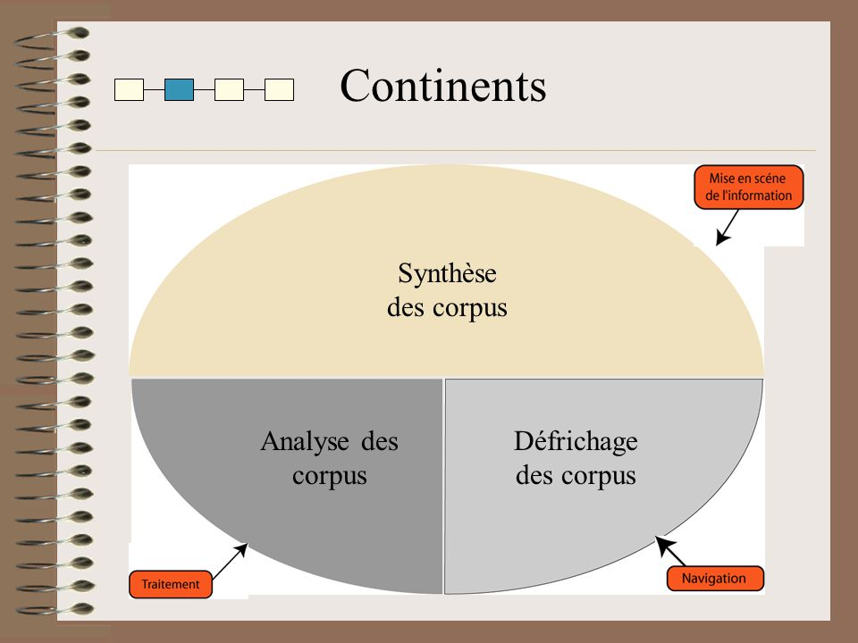 Continents Synthèse des corpus Analyse des corpus