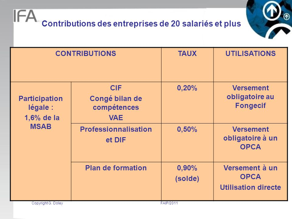Contributions des entreprises de 20 salariés et plus