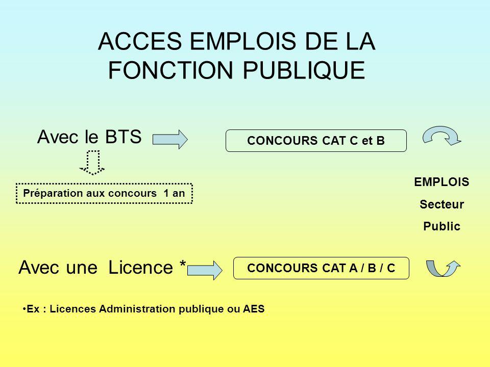 ACCES EMPLOIS DE LA FONCTION PUBLIQUE