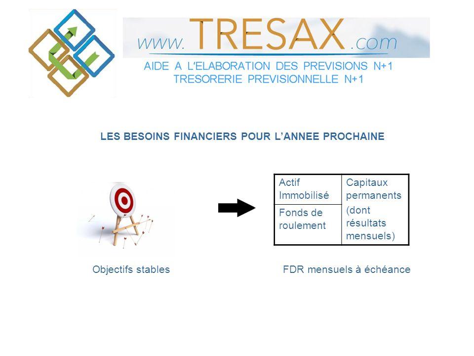 LES BESOINS FINANCIERS POUR L'ANNEE PROCHAINE