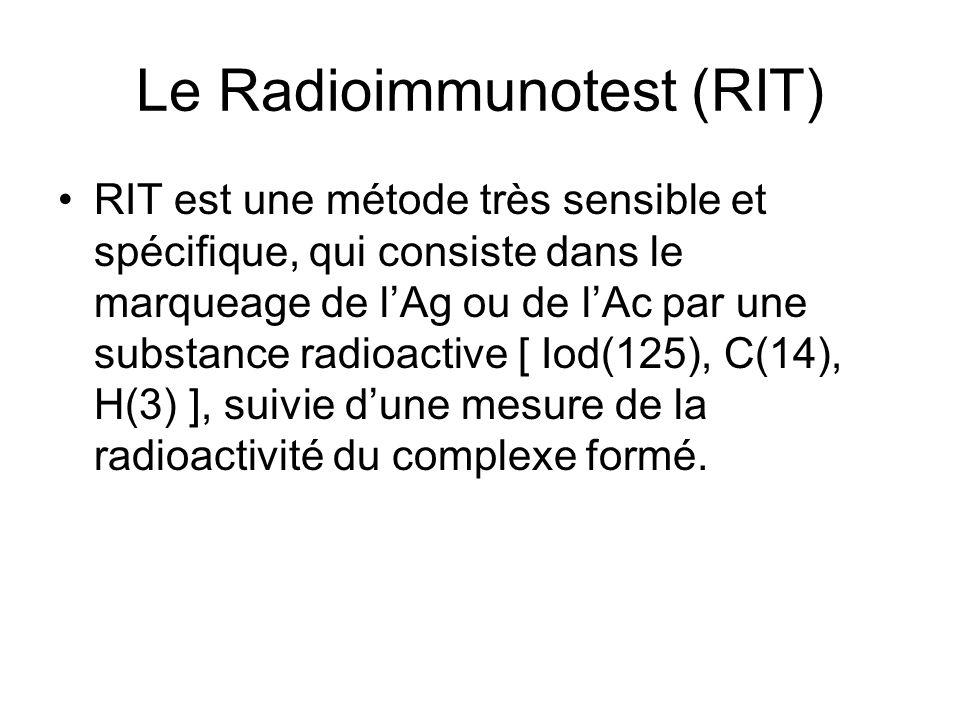 Le Radioimmunotest (RIT)