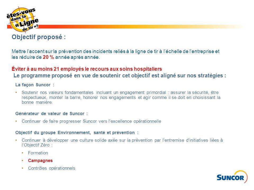 Objectif proposé : Mettre l'accent sur la prévention des incidents reliés à la ligne de tir à l'échelle de l'entreprise et les réduire de 20 % année après année. Éviter à au moins 21 employés le recours aux soins hospitaliers