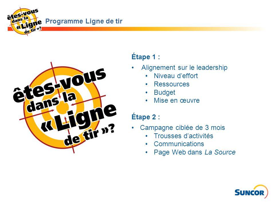 Programme Ligne de tir Étape 1 : Alignement sur le leadership. Niveau d'effort. Ressources. Budget.