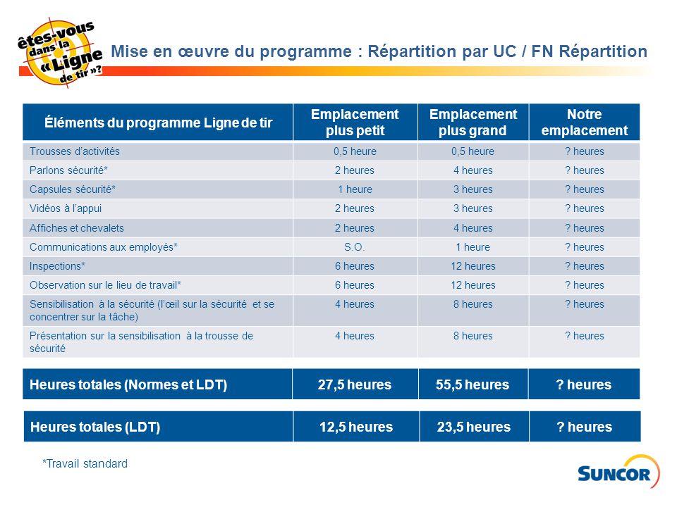 Mise en œuvre du programme : Répartition par UC / FN Répartition